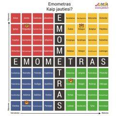 Emocijų pažinimo plakatas- EMOMETRAS
